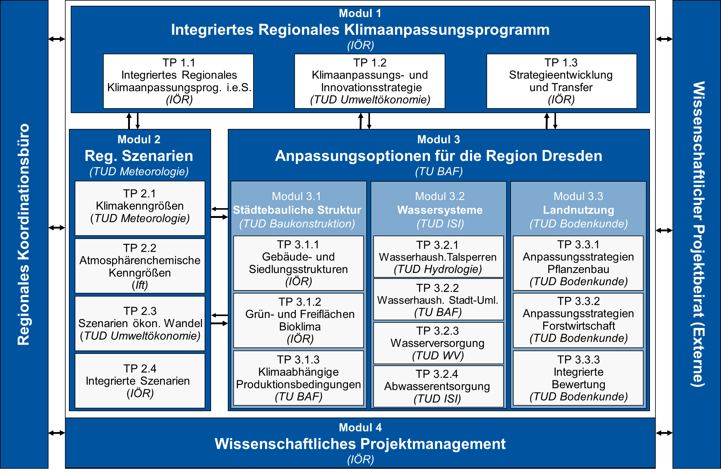 informationen globales projektcontrolling